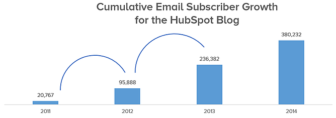 abbonati di crescita HubSpot-blog-1.png
