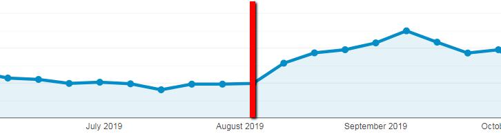 """esempio 3 di più traffico organico dagli aggiornamenti del contenuto. """"width ="""" 620"""