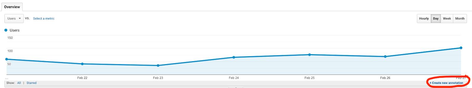 rapporto sul traffico di Google Analytics