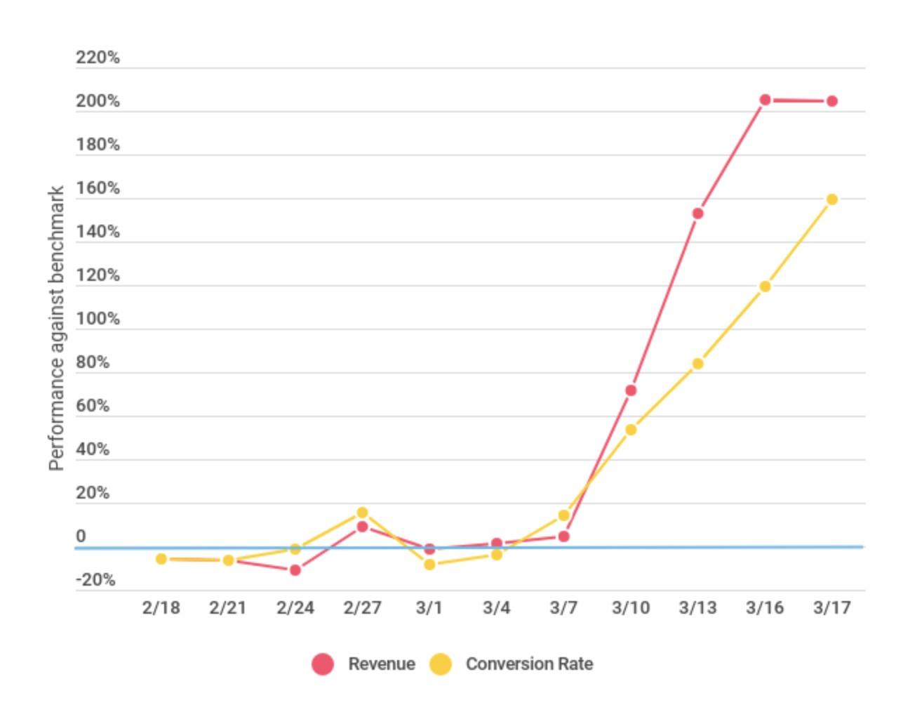 Grafico dei servizi in abbonamento