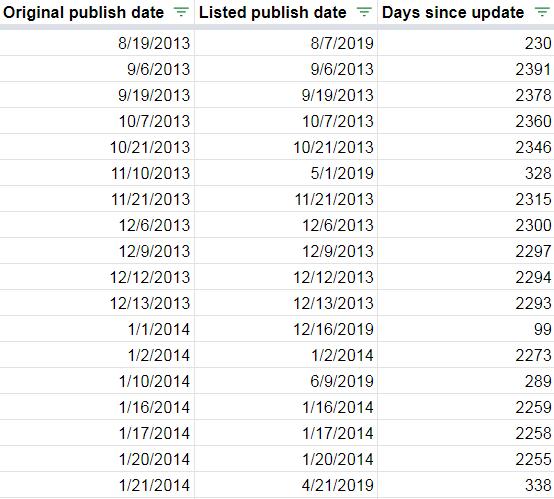 """foglio di calcolo che mostra le date di pubblicazione originali e aggiornate. """"width ="""" 450"""