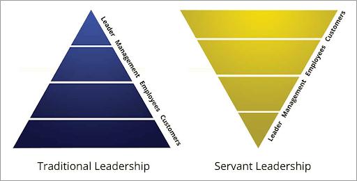 Leadership del WFH