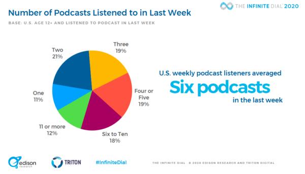 statistiche e grafici podcast 2020 - ascolto podcast tra gli ascoltatori settimanali