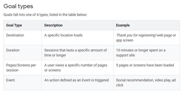 obiettivi di Google Analytics
