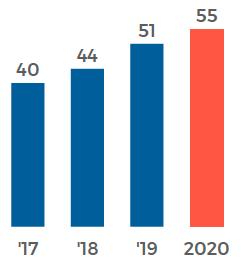 statistiche e grafici podcast 2020 - crescita dei listener di podcast