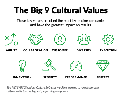 """i dipendenti danno priorità alla cultura rispetto ad altri vantaggi """"style ="""" display: block; margine sinistro: auto; margine destro: auto;"""