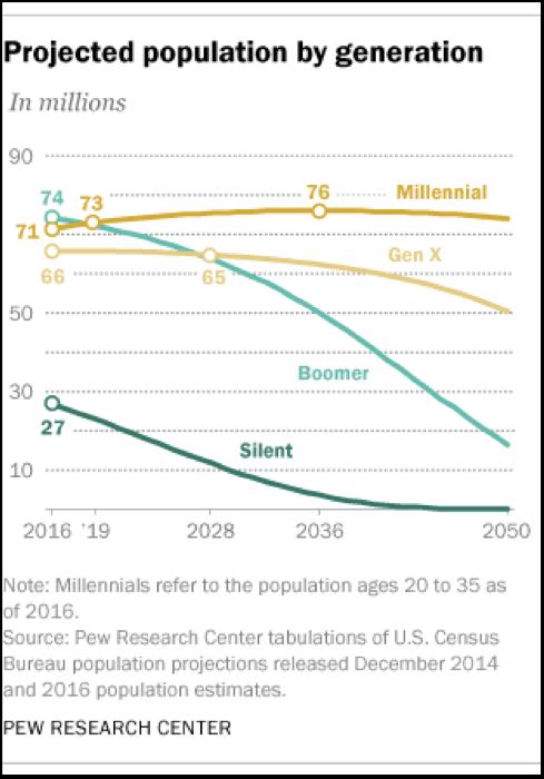 Popolazione proiettata per generazione