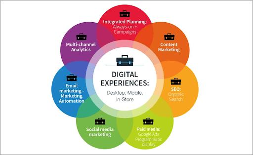 Diagramma dell'esperienza digitale