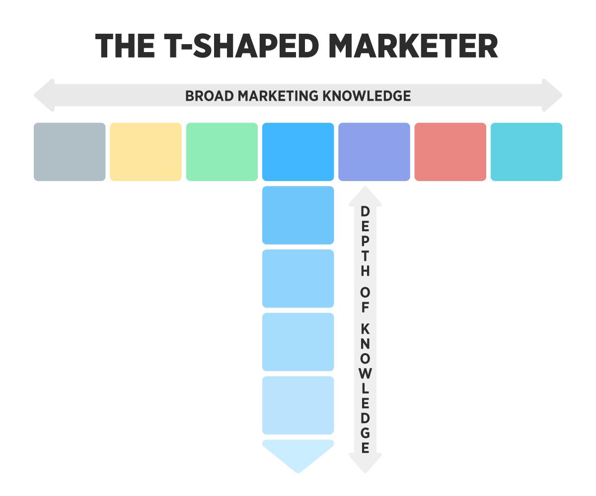 Grafico che mostra un marketer a forma di t