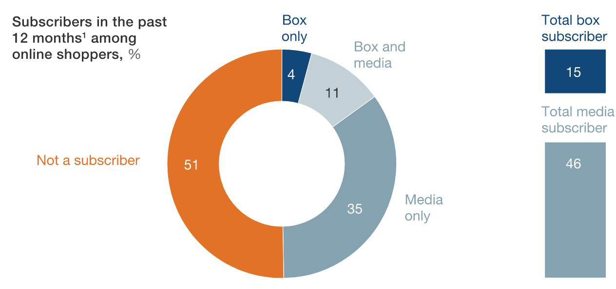 grafico che mostra la popolarità degli abbonamenti per l'e-commerce.