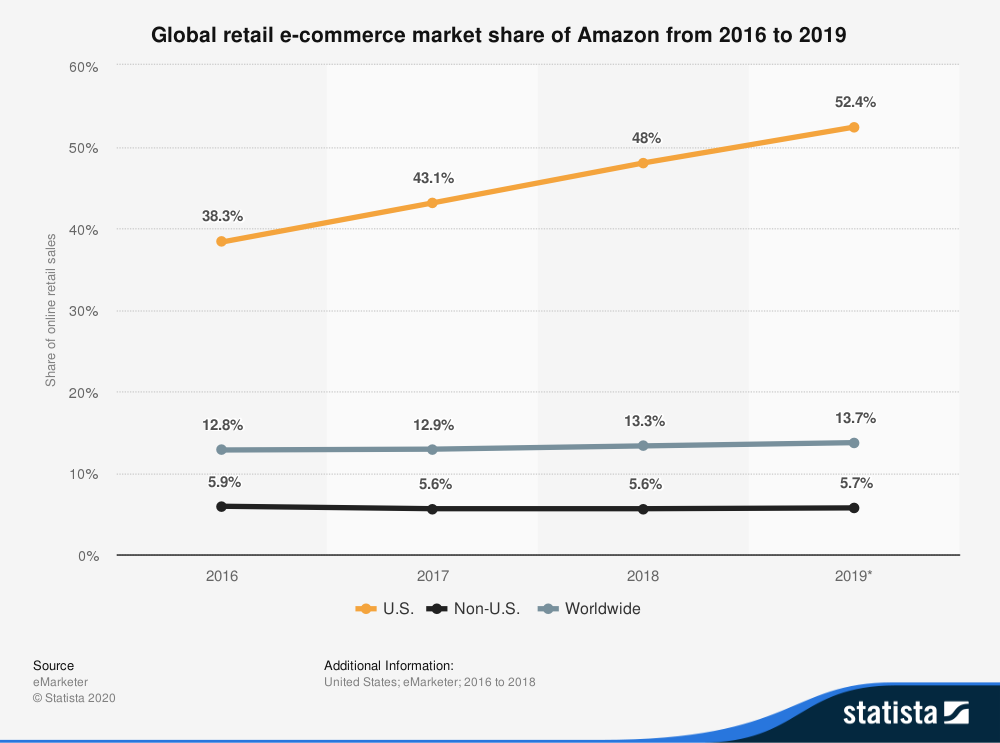 quota di mercato globale di amazon