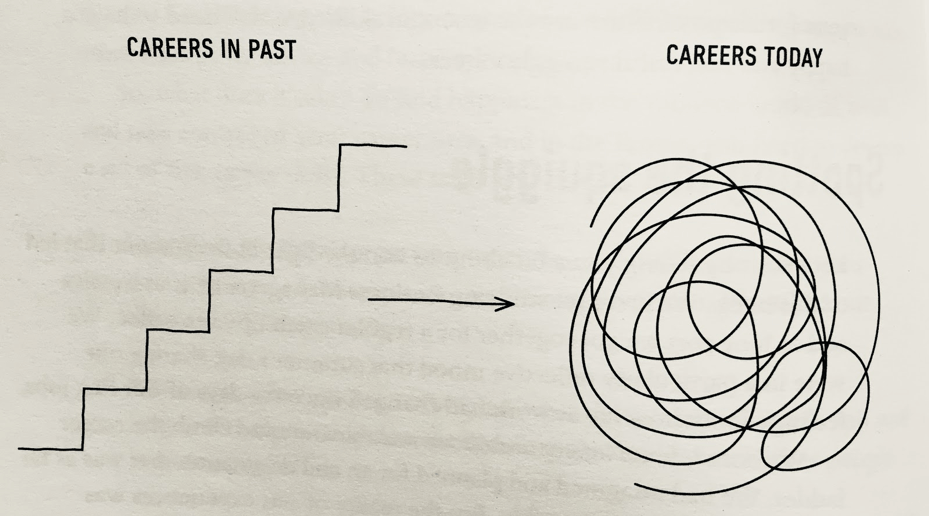 Un esempio di un percorso di carriera moderno