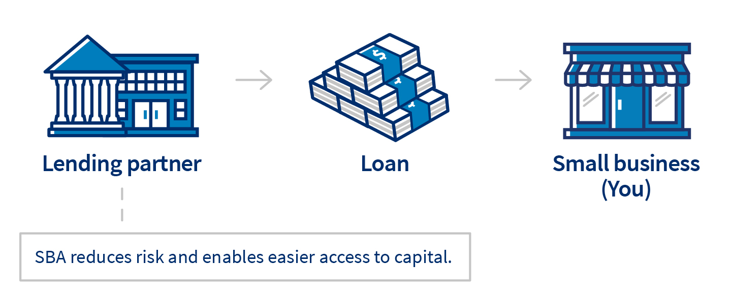 Come funziona un prestito SBA