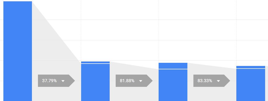 imbuti google analytics.