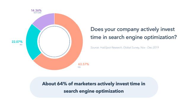 Il 64% degli esperti di marketing investe attivamente tempo nella SEO