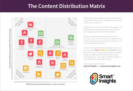 Promuovi efficacemente i tuoi contenuti con la matrice di distribuzione dei contenuti