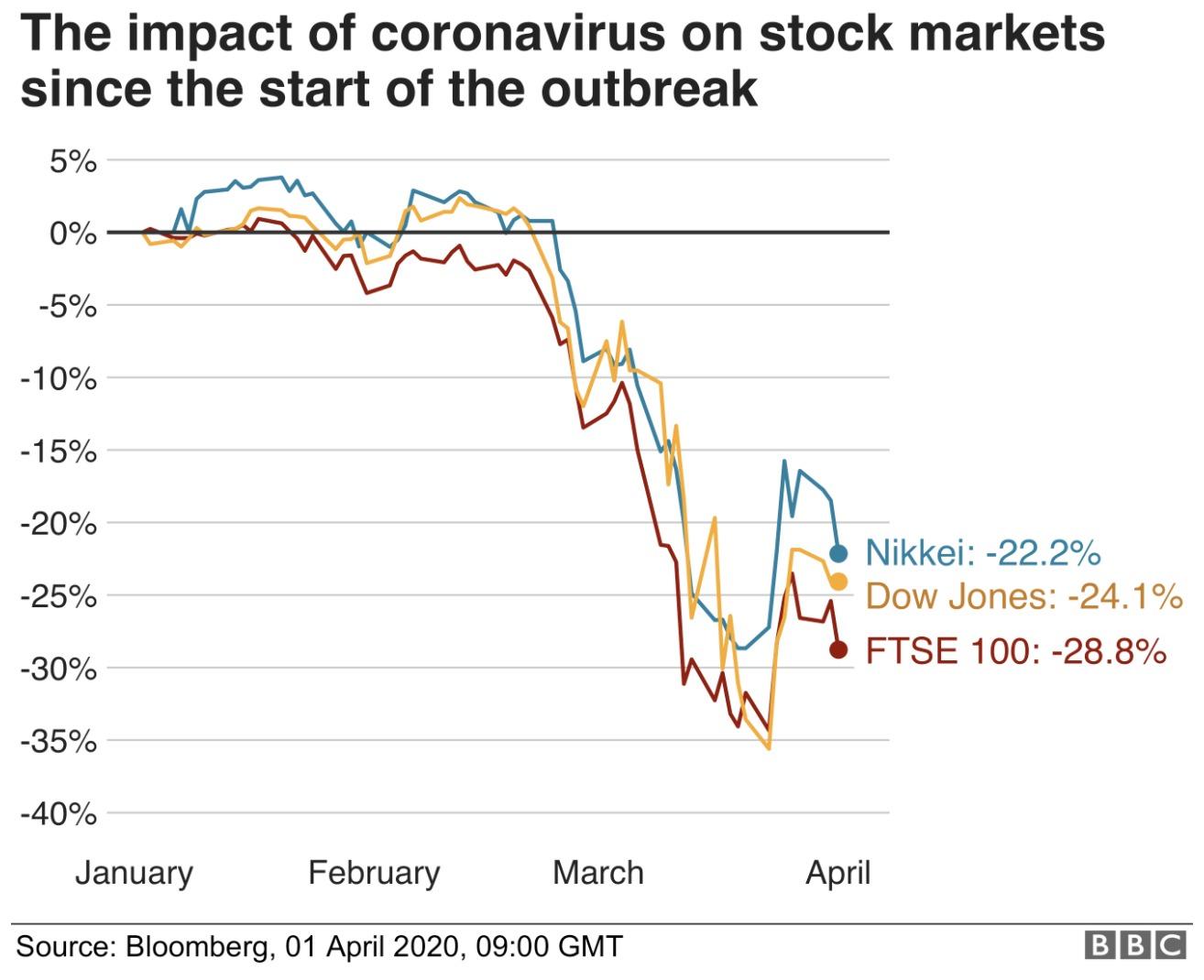 Covid StockMarket BBC