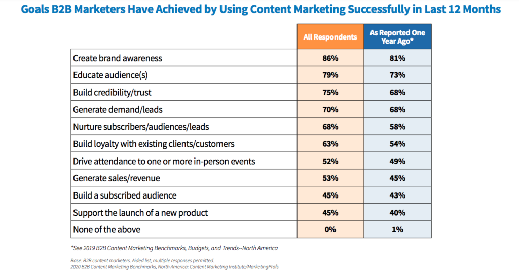 Obiettivi di marketing dei contenuti B2B
