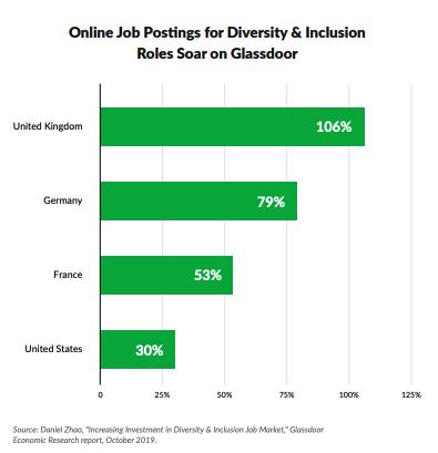 """annunci di lavoro per diversità e inclusione """"larghezza ="""" 395 """"style ="""" larghezza: 395px; blocco di visualizzazione; margine: 0px auto; """"srcset ="""" https://blog.hubspot.com/hs-fs/hubfs/25%20Stats%20That%20Prove%20Why%20Workplaces%20Need%20to%20Embrace%20Diversity.png?width=198&name = 25% 20Stats% 20 That% 20Prove% 20Why% 20 Workplace% 20Need% 20to% 20Embrace% 20Diversity.png 198w, https://blog.hubspot.com/hs-fs/hubfs/25%20Stats%20That%20Prove%20Why% 20Workplaces% 20Need% 20to% 20Embrace% 20Diversity.png? Larghezza = 395 & name = 25% 20Stats% 20That% 20Prove% 20Perché 20 20 Workplace% 20Need% 20to% 20Embrace% 20Diversity.png 395w, https://blog.hubspot.com/hs -fs / hubfs / 25% 20Stats% 20That% 20Prove% 20Why% 20Workplaces% 20Need% 20to% 20Embrace% 20Diversity.png? width = 593 & name = 25% 20Stats% 20That% 20Prove% 20Why% 20Workplaces% 20Need% 20to% 20Embrace% 20Diversity .png 593w, https://blog.hubspot.com/hs-fs/hubfs/25%20Stats%20That%20Prove%20Why%20Workplaces%20Need%20to%20Embrace%20Diversity.png?width=790&name=25%20Stats% 20That% 20Prove% 20Why% 20Workplaces% 20Need% 20to% 20Embrace% 20Diversity.png 790w, https://blog.hubspot.com/hs-fs/hubfs/25%20Stats%20That%20Prove%20Why%20Workpl assi% 20 Necessità% 20to% 20Embrace% 20Diversity.png? larghezza = 988 e nome = 25% 20Stats% 20That% 20Prove% 20Why% 20Workplaces% 20Need% 20to% 20Embrace% 20Diversity.png 988w, https://blog.hubspot.com/hs -fs / hubfs / 25% 20Stats% 20That% 20Prove% 20Why% 20Workplaces% 20Need% 20to% 20Embrace% 20Diversity.png? width = 1185 & name = 25% 20Stats% 20That% 20Prove% 20Why% 20Workplaces% 20Need% 20to% 20Embrace% 20Diversity .png 1185w """"size ="""" (larghezza massima: 395px) 100vw, 395px"""