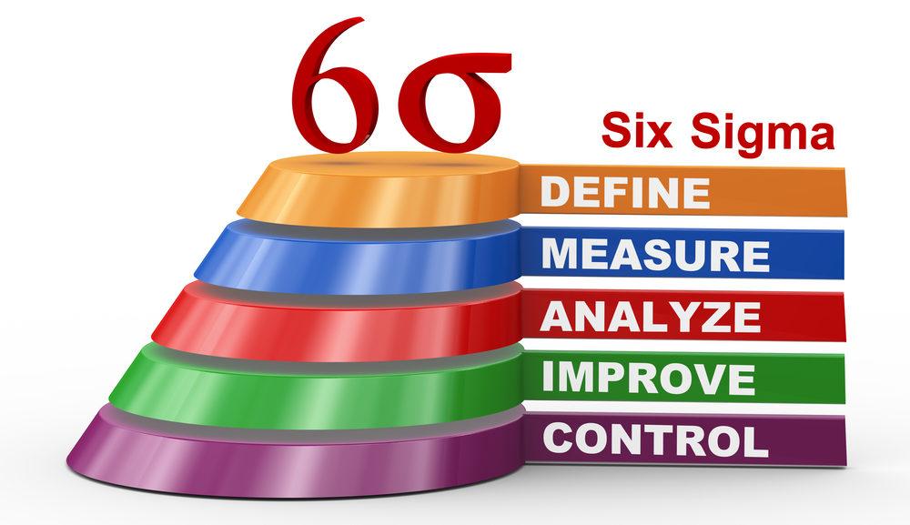 "Six Sigma DMAIC ""larghezza ="" 650 ""altezza ="" 375"