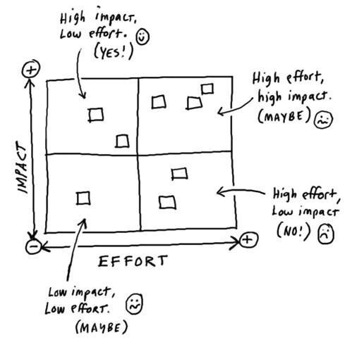 Matrice di impatto / sforzo per dare priorità ai progetti