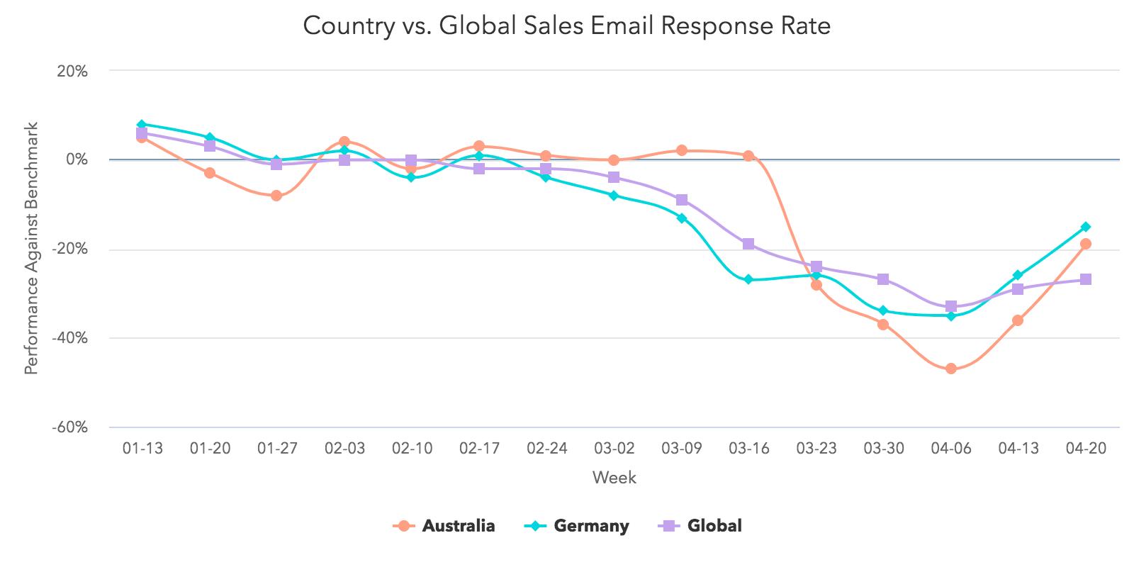 Paese e risposta globale alle email di vendita