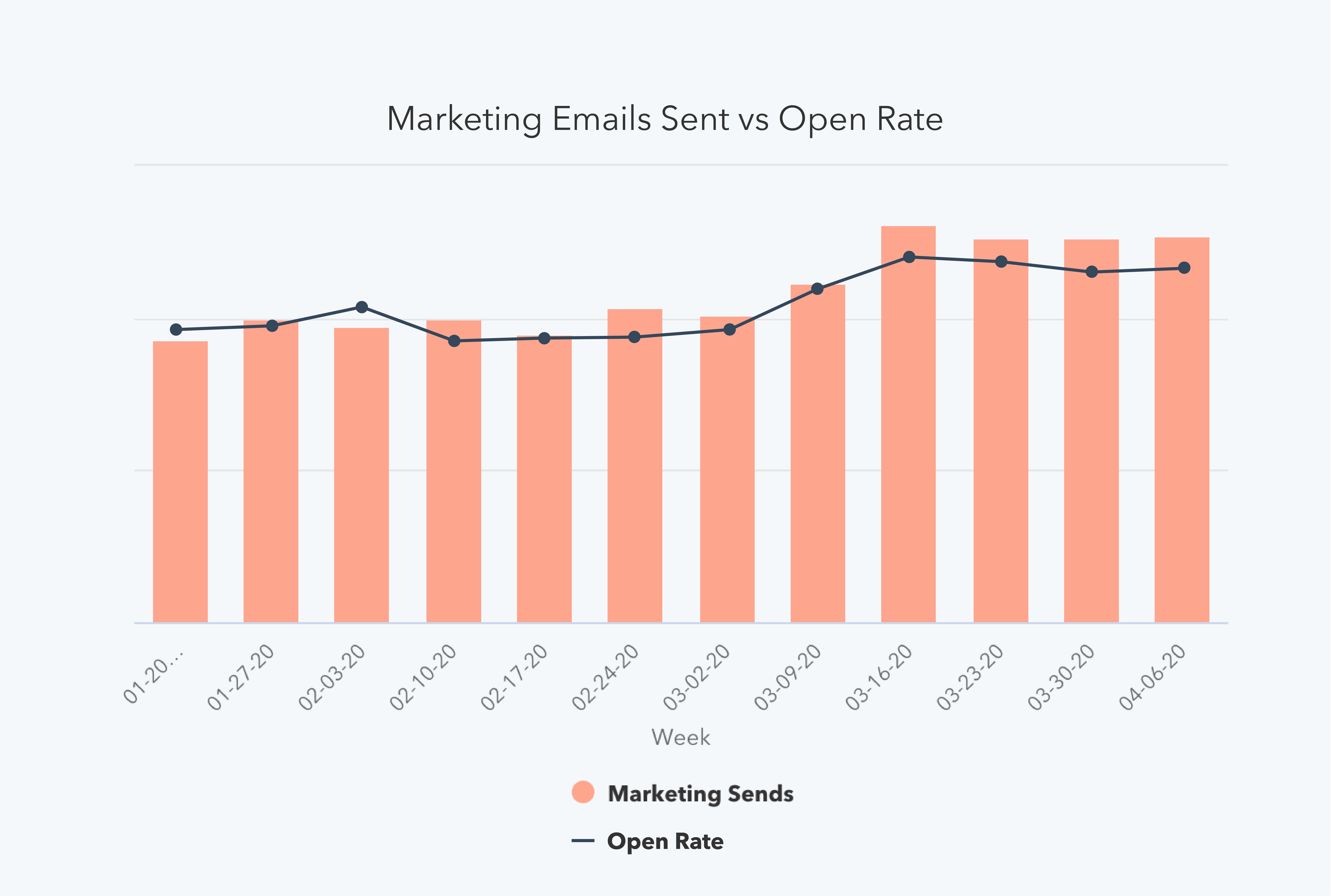 "MarketingEmails ""width ="" 5880 ""style ="" width: 5880px; ""srcset ="" https://blog.hubspot.com/hs-fs/hubfs/COVID-19%20Benchmark%20Data/04-06%20Week/MarketingEmails. png? width = 2940 & name = MarketingEmails.png 2940w, https://blog.hubspot.com/hs-fs/hubfs/COVID-19%20Benchmark%20Data/04-06%20Week/MarketingEmails.png?width=5880&name=MarketingEmails .png 5880w, https://blog.hubspot.com/hs-fs/hubfs/COVID-19%20Benchmark%20Data/04-06%20Week/MarketingEmails.png?width=8820&name=MarketingEmails.png 8820w, https: / /blog.hubspot.com/hs-fs/hubfs/COVID-19%20Benchmark%20Data/04-06%20Week/MarketingEmails.png?width=11760&name=MarketingEmails.png 11760w, https://blog.hubspot.com/ hs-fs / hubfs / COVID-19% 20Benchmark% 20Data / 04-06% 20Week / MarketingEmails.png? width = 14700 & name = MarketingEmails.png 14700w, https://blog.hubspot.com/hs-fs/hubfs/COVID -19% 20Benchmark% 20Data / 04-06% 20Week / MarketingEmails.png? Larghezza = 17640 e nome = MarketingEmails.png 17640w ""dimensioni ="" (larghezza massima: 5880px) 100vw, 5880px"