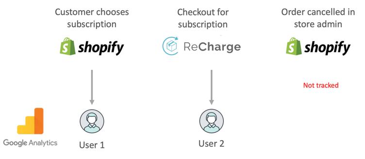 diagramma che mostra più passaggi nel percorso del cliente per l'e-commerce in abbonamento.