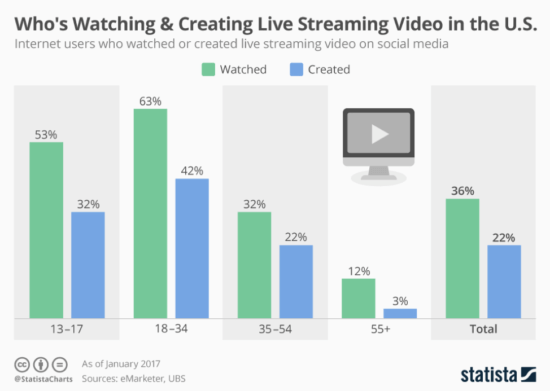 "Chi sta guardando e creando video live negli Stati Uniti? ""Width ="" 550 ""height ="" 391 ""srcset ="" https://www.smartinsights.com/wp-content/uploads/2019/12/Who-is-watching -e-creando-video-live-in-the-US-550x391.png 550w, https://www.smartinsights.com/wp-content/uploads/2019/12/Who-is-watching-and-creating- live-video-in-the-US-700x498.png 700w, https://www.smartinsights.com/wp-content/uploads/2019/12/Who-is-watching-and-creating-live-video-in -the-US-150x107.png 150w, https://www.smartinsights.com/wp-content/uploads/2019/12/Who-is-watching-and-creating-live-video-in-the-US- 768x546.png 768w, https://www.smartinsights.com/wp-content/uploads/2019/12/Who-is-watching-and-creating-live-video-in-the-US-250x178.png 250w, https://www.smartinsights.com/wp-content/uploads/2019/12/Who-is-watching-and-creating-live-video-in-the-US.png 974w ""size ="" (larghezza massima : 550px) 100vw, 550px"