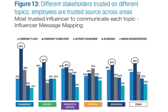 """Esempio di marchio personale """"width ="""" 550 """"height ="""" 367 """"srcset ="""" https://www.smartinsights.com/wp-content/uploads/2020/04/How-to-build-a-personal-brand-14 -550x367.png 550w, https://www.smartinsights.com/wp-content/uploads/2020/04/How-to-build-a-personal-brand-14-700x467.png 700w, https: // www .smartinsights.com / wp-content / uploads / 2020/04 / How-to-build-a-personal-brand-14-150x100.png 150w, https://www.smartinsights.com/wp-content/uploads/ 2020/04 / How-to-build-a-personal-brand-14-250x167.png 250w, https://www.smartinsights.com/wp-content/uploads/2020/04/How-to-build-a -personal-brand-14.png 768w """"dimensioni ="""" (larghezza massima: 550px) 100vw, 550px"""