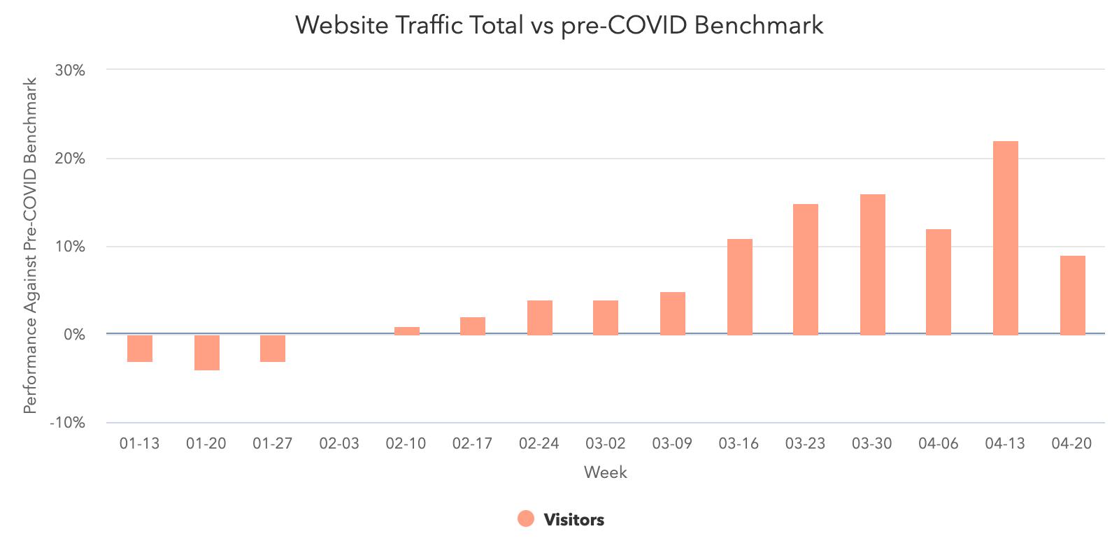 Sito web-traffico