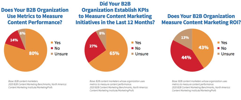 Misurazione del marketing dei contenuti B2B