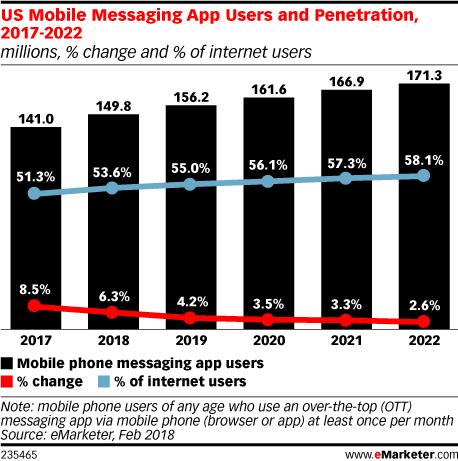 persone che usano app di messaggistica in aumento nel corso degli anni
