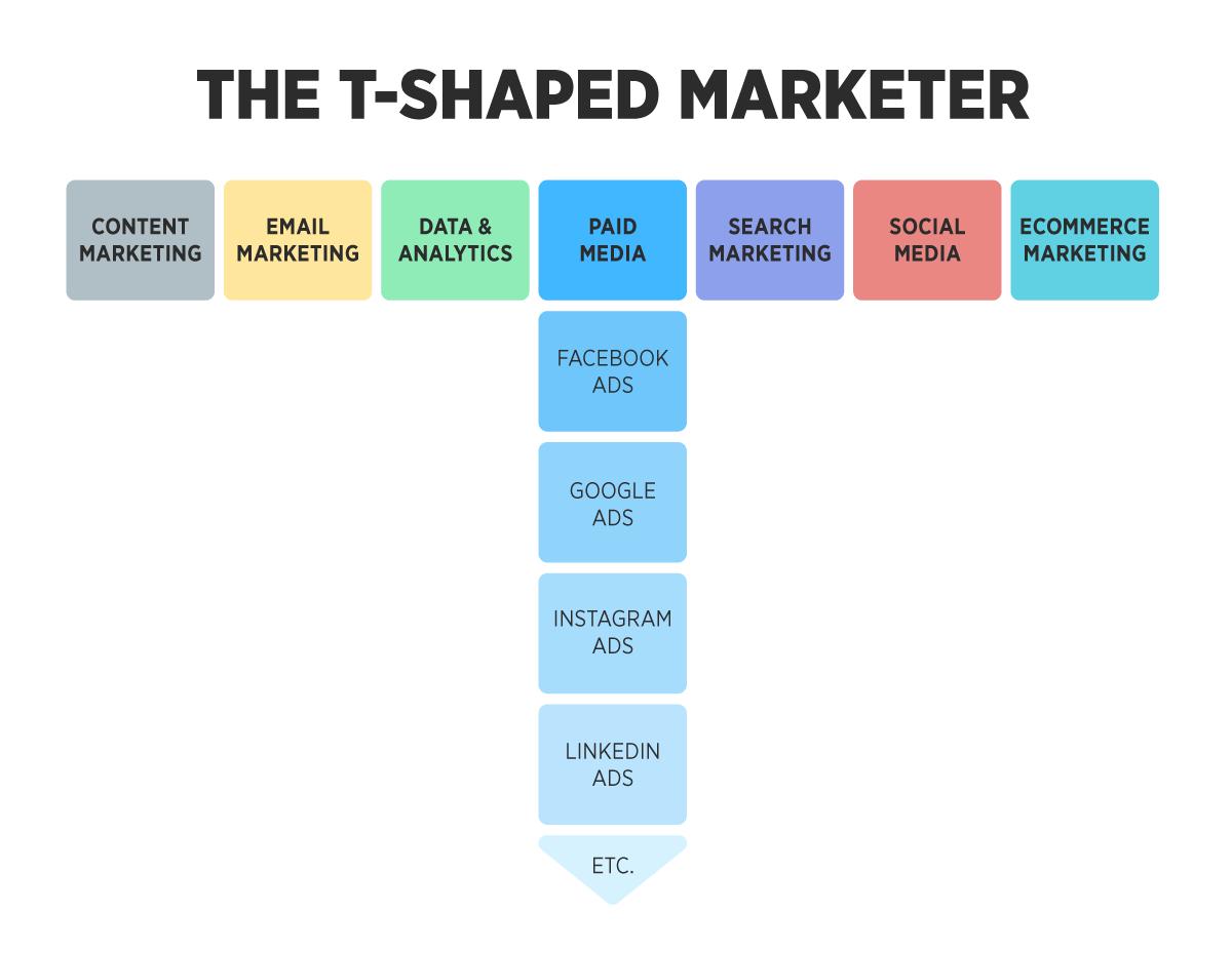 marketer a forma di T con discipline