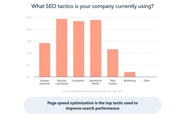 Il grafico che mostra la velocità della pagina e l'ottimizzazione mobile sono le migliori tattiche SEO