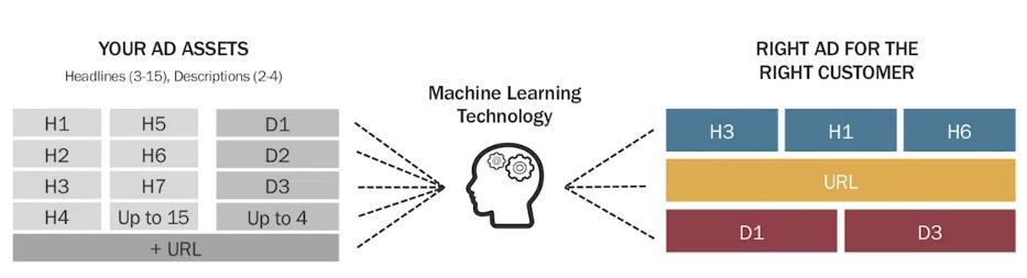 creazione di annunci basata sull'apprendimento automatico.