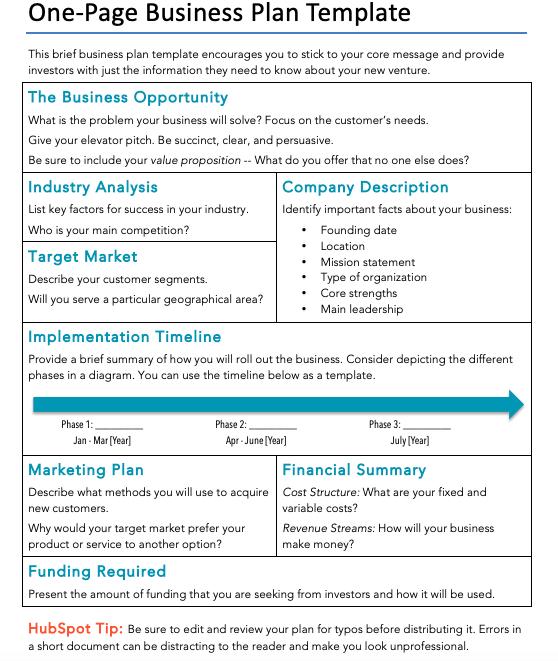 Modello di piano aziendale da HubSpot