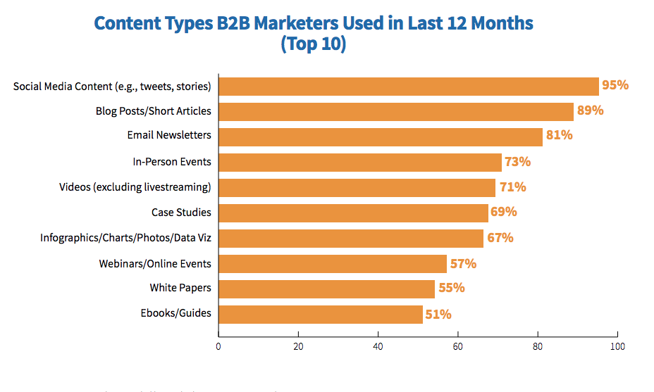 Tipi di contenuto B2B