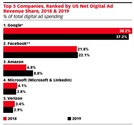 targeting degli annunci - spesa digitale su Fb e Google