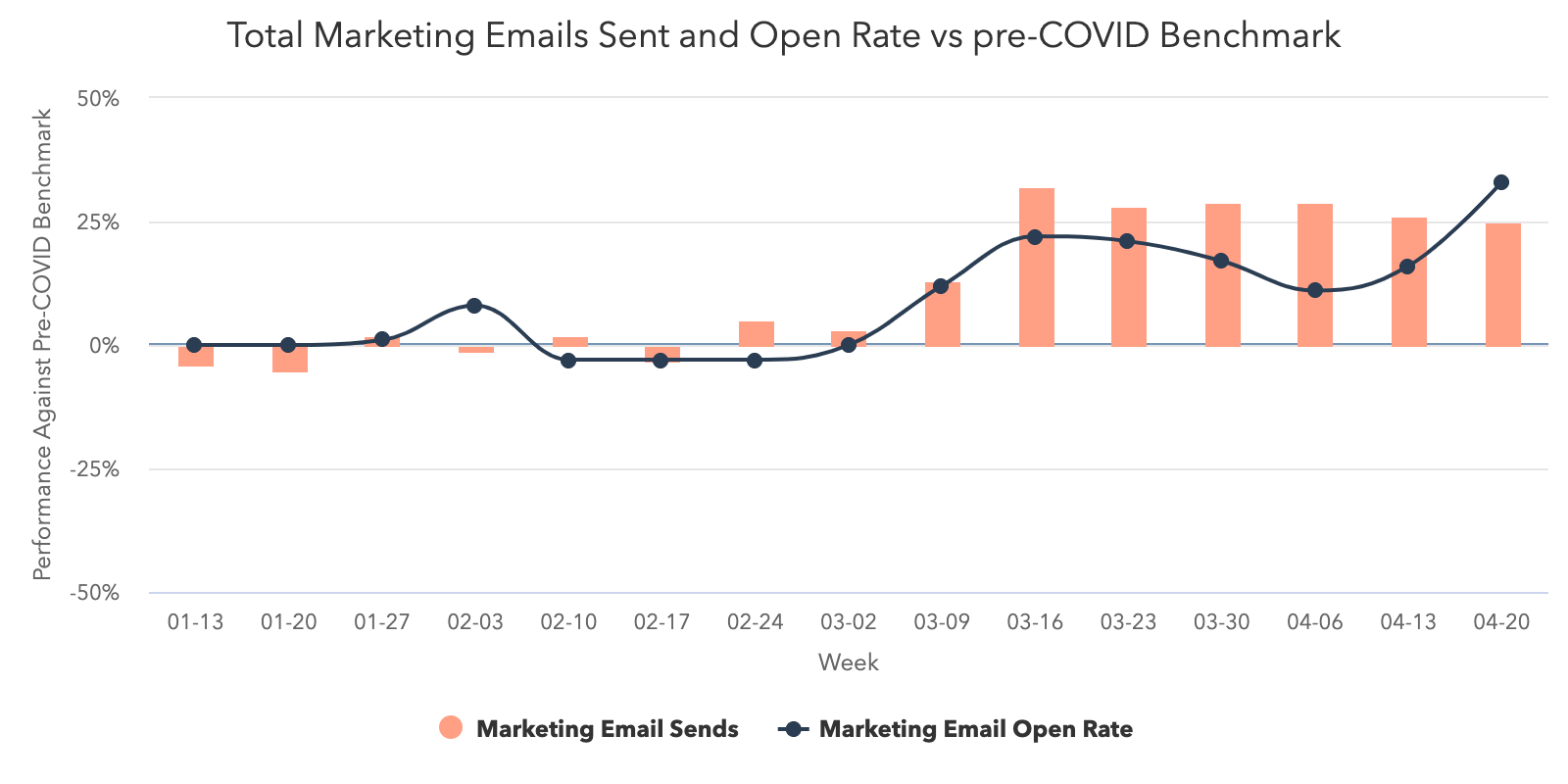 Marketing-mail Volume