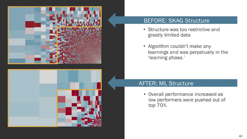 SKAG vs. struttura di apprendimento automatico per gli annunci.
