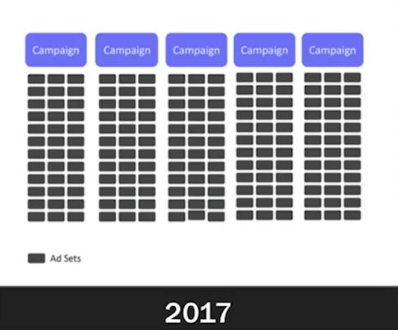 l'aspetto della configurazione della campagna per gli account a pagamento nel 2017.
