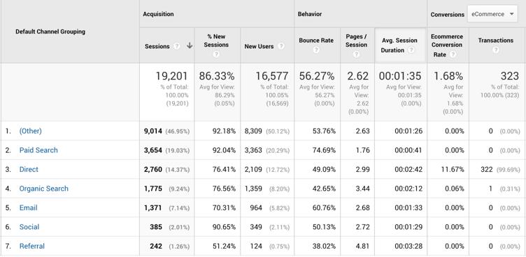 screenshot di analisi in cui tutte le conversioni sono attribuite al traffico diretto.
