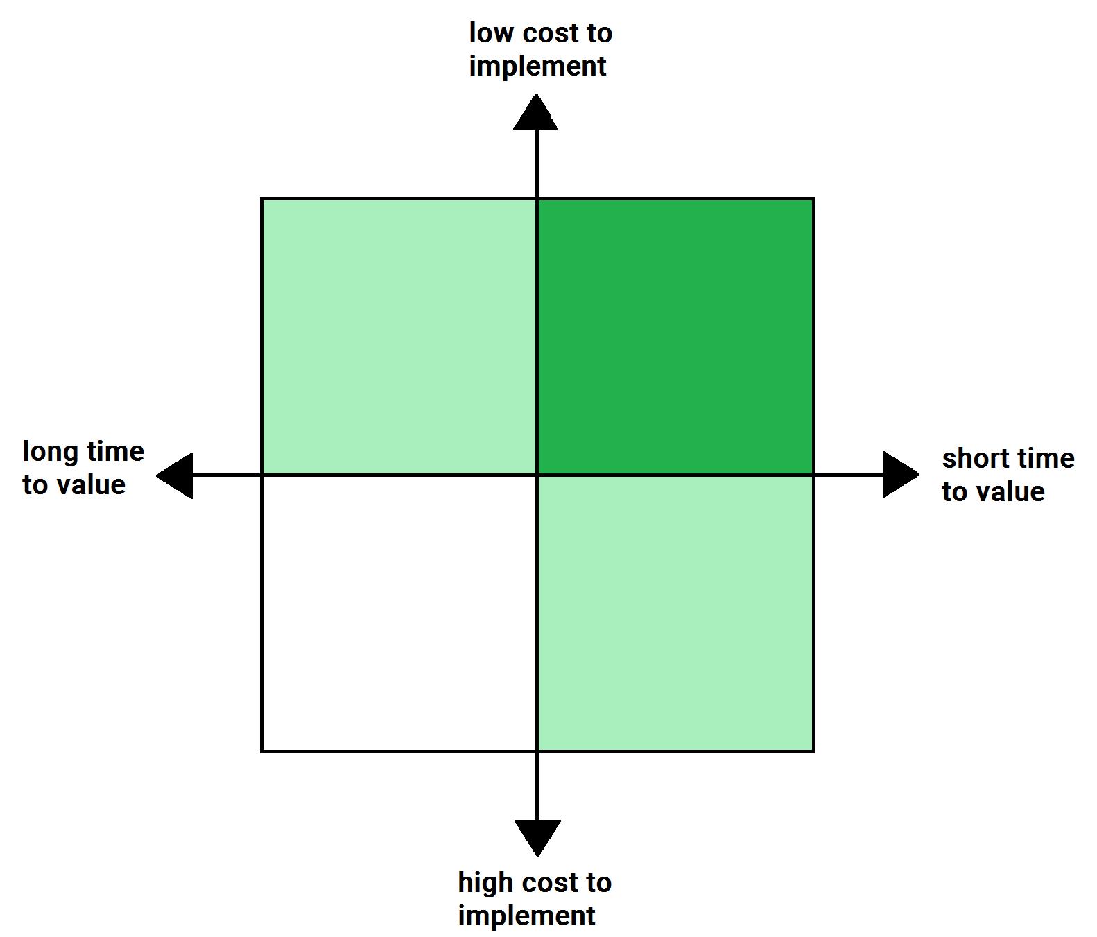 grafico che confronta il time-to-value e il costo-di-implementazione.