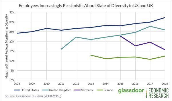 """I dipendenti sono sempre più pessimisti riguardo alla diversità sul posto di lavoro """"larghezza ="""" 600 """"stile ="""" larghezza: 600 px; blocco di visualizzazione; margine: 0px auto; """"srcset ="""" https://blog.hubspot.com/hs-fs/hubfs/25%20Stats%20That%20Prove%20Why%20Workplaces%20Need%20to%20Embrace%20Diversity-2.png?width = 300 & name = 25% 20Stats% 20That% 20Prove% 20Why% 20Workaces% 20Need% 20to% 20Embrace% 20Diversity-2.png 300w, https://blog.hubspot.com/hs-fs/hubfs/25%20Stats%20That% 20%% 20% Perché 20% Posti di lavoro% 20 Necessità% 20to% 20 Abbraccio% 20 Diversità-2.png? Larghezza = 600 e nome = 25% 20Stati% 20Che% 20Provo% 20Perché% 20 Posti di lavoro% 20Necessità% 20to% 20Embraccio% 20Diversità-2.png 600w, https / /blog.hubspot.com/hs-fs/hubfs/25%20Stats%20That%20Prove%20Why%20Workplaces%20Need%20to%20Embrace%20Diversity-2.png?width=900&name=25%20Stats%20That%20Prove%20Why % 20Workplaces% 20Need% 20to% 20Embrace% 20Diversity-2.png 900w, https://blog.hubspot.com/hs-fs/hubfs/25%20Stats%20That%20Prove%20Why%20Workplaces%20Need%20to%20Embrace% 20Diversity-2.png? Width = 1200 & name = 25% 20Stats% 20 That That 20 20Prove% 20Why% 20 Workplace% 20Need% 20to% 20Embrace% 20Diversity-2.png 1200w, https://blog.hubspot.com/hs-fs/hubfs / 25% 20Stats% 20That% 20Pr ove% 20 Perché% 20 Posti di lavoro% 20 Necessità% 20to% 20Embrace% 20Diversity-2.png? larghezza = 1500 & nome = 25% 20Stats% 20Che% 20Provata% 20Perché% 20Workplace% 20Need% 20to% 20Embrace% 20Diversity-2.png 1500w, https: / /blog.hubspot.com/hs-fs/hubfs/25%20Stats%20That%20Prove%20Why%20Workplaces%20Need%20to%20Embrace%20Diversity-2.png?width=1800&name=25%20Stats%20That%20Prove%20Why % 20 Posti di lavoro% 20 Necessità% 20to% 20 Abbraccio% 20 Diversità-2.png 1800w """"dimensioni ="""" (larghezza massima: 600px) 100vw, 600px"""