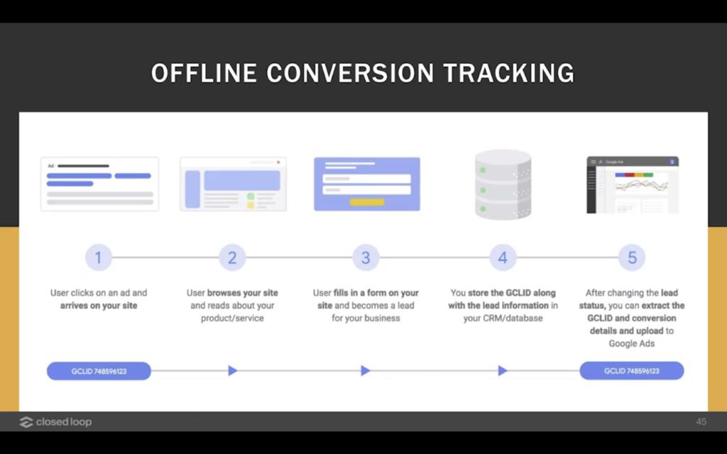 diagramma di flusso per il monitoraggio delle conversioni offline.