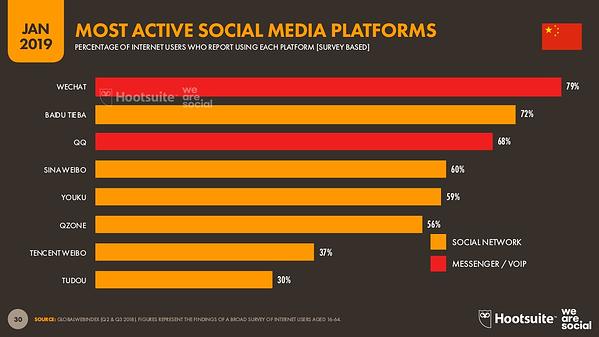 piattaforme di social media più attive in Cina