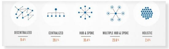 "evoluzione dell'attività di scavo ""width ="" 550 ""height ="" 159 ""srcset ="" https://www.smartinsights.com/wp-content/uploads/2014/08/5a-evolution-of-dig-business-550x159. jpg 550w, https://www.smartinsights.com/wp-content/uploads/2014/08/5a-evolution-of-dig-business-150x43.jpg 150w, https://www.smartinsights.com/wp- content / uploads / 2014/08 / 5a-evolution-of-dig-business-600x174.jpg 600w, https://www.smartinsights.com/wp-content/uploads/2014/08/5a-evolution-of-dig -business-250x72.jpg 250w, https://www.smartinsights.com/wp-content/uploads/2014/08/5a-evolution-of-dig-business.jpg 753w ""dimensioni ="" (larghezza massima: 550px ) 100vw, 550px"