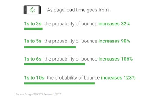 Frequenza di rimbalzo di Google Analytics