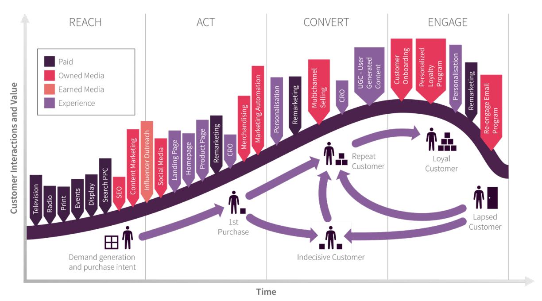 ciclo di vita del marketing